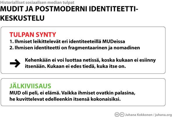 Mudit ja postmoderni identiteettikeskustelu - Juhana.org