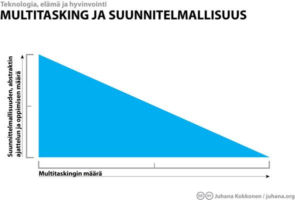 juhanaorg_multitasking_ja_suunnitelmallisuus.jpg