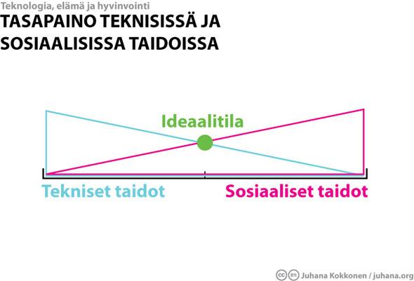 juhanaorg_tekniset_ja_sosiaaliset_taidot