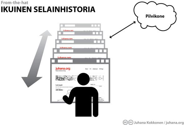 Ikuinen selainhistoria - juhana.org