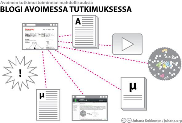 Blogi avoimessa tutkimuksessa - Juhana Kokkonen / juhana.org