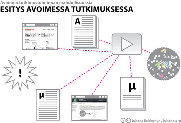 Esitys avoimessa tutkimuksessa - Juhana Kokkonen / juhana.org