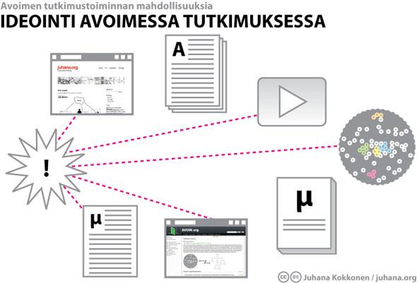 Ideointi avoimessa tutkimuksessa - Juhana Kokkonen / juhana.org