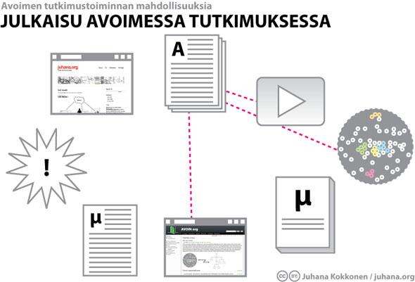 Julkaisu avoimessa tutkimuksessa - Juhana Kokkonen / juhana.org