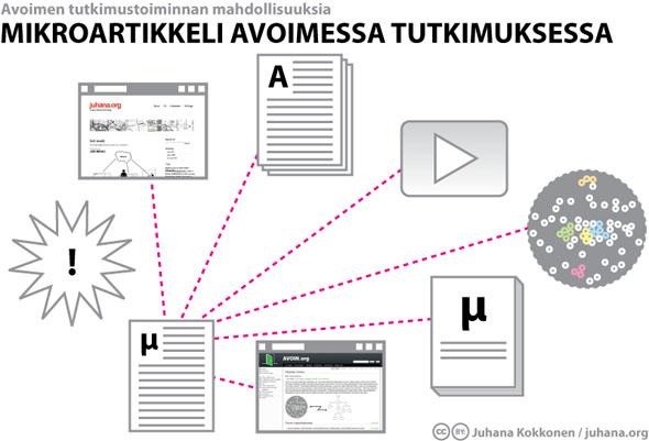 Mikroartikkeli avoimessa tutkimuksessa - Juhana Kokkonen / juhana.org