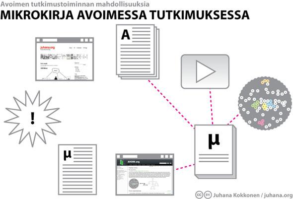 Mikrokirja avoimessa tutkimuksessa - Juhana Kokkonen / juhana.org