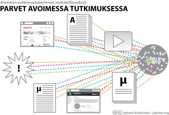 Parvet avoimessa tutkimuksessa - Juhana Kokkonen / juhana.org