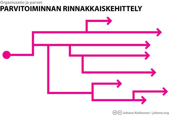 Parvitoiminnan rinnakkaiskehittely - Juhana Kokkonen / juhana.org