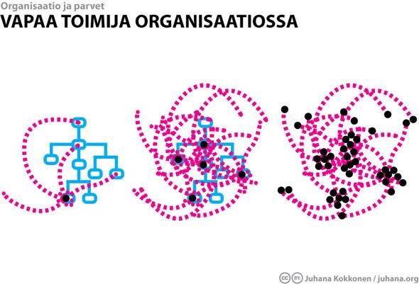 Vapaa toimija organisaatiossa - Juhana Kokkonen / juhana.org