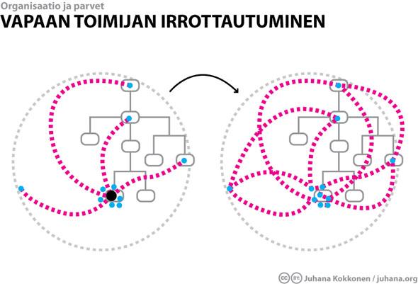 Vapaan toimijan irrottautuminen - Juhana Kokkonen / juhana.org
