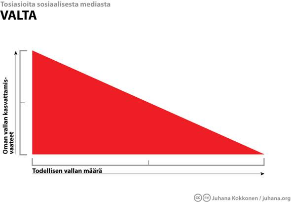 Valta - tosiasioita sosiaalisesta mediasta - Juhana Kokkonen / juhana.org
