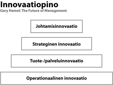 hamel_innovaatiopino