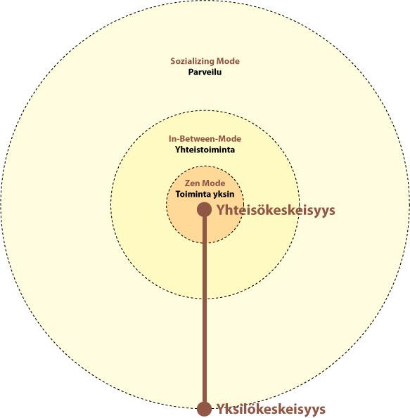 juhana.org - Yhteisökeskeisyys vs. yksilökeskeisyys / Juhana Kokkonen