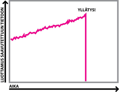 Kalkkunan oppimiskäyrä - Taleb: Musta joutsen / juhana.org