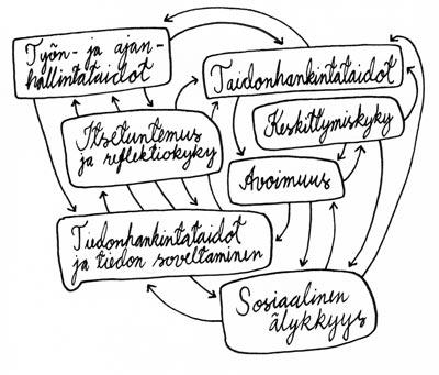 Metataidot koonti / Metakoulu / juhana.org